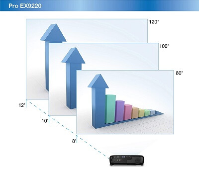 EX9220 Screen Size